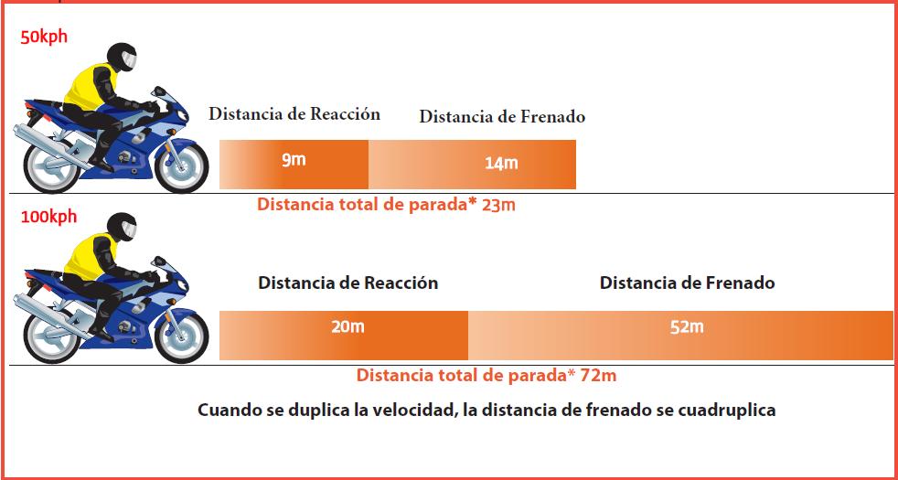 distancia de reaccion distancia de frenado