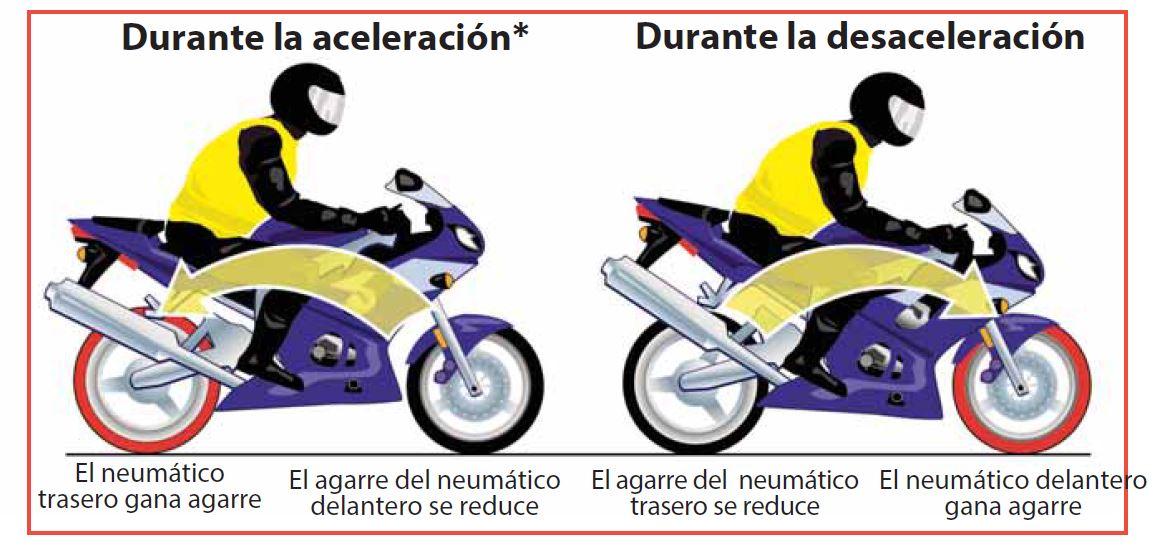 Photo of Esta es tu moto – una guía de seguridad para ti y para tu motocicleta – Habilidades